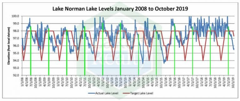 Lake Norman Lake Levels Boating Season