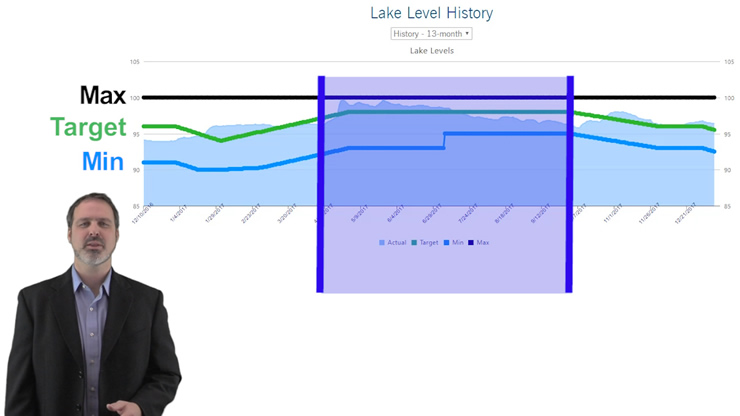 Lake Norman Lake Levels
