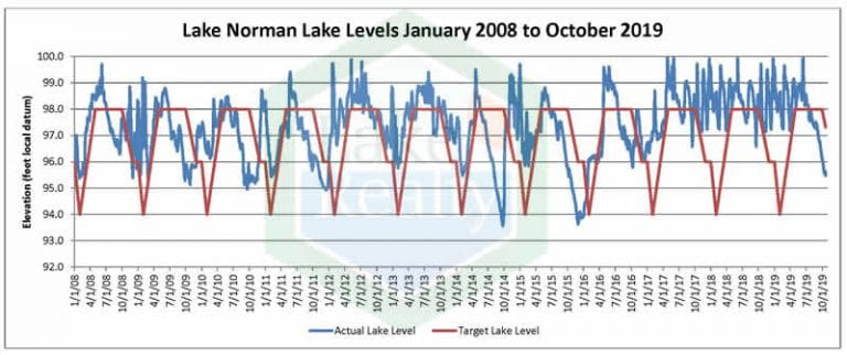 Lowest Lake Norman Lake Levels