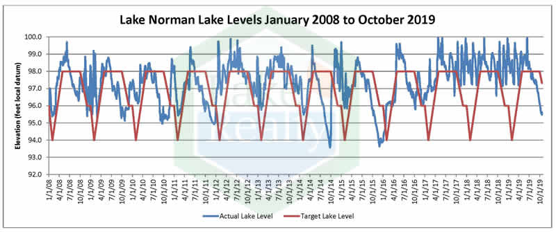 Lake Norman Lake Level History